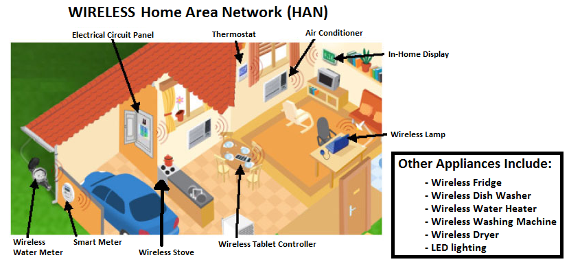 Wireless Home Area Network in Smart Power Grid